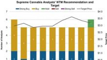 Supreme Cannabis: Analysts' Recommendations and Target Price
