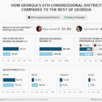 Why Georgia's special election between Jon Ossoff and Karen Handel was so competitive
