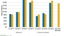 Hasbro's Revenue Performance Has Been Unimpressive in 2018