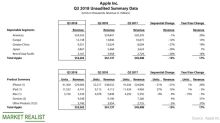 How Apple Fared in Fiscal Q3