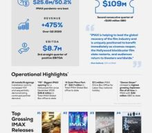 IMAX Corporation Reports Second Quarter 2021 Results