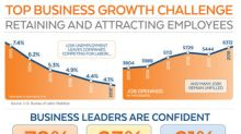 SunTrust: 2018 Business Growth Hinges on Employee Retention and Acquisition