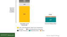 What the Balance Sheet Says about Sprint's Financial Health
