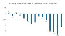 Leading Credit Index Contracted for the First Time in 7 Months
