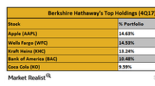 What Were Berkshire Hathaway's Largest Holdings in 4Q17?