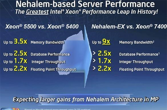 Intel readies 8-core Nehalem-Ex processors for a March launch
