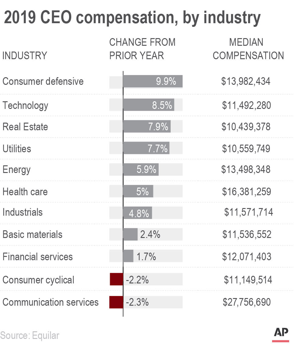 2019 CEO compensation, by industry.;