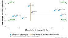 PVH Corp. breached its 50 day moving average in a Bearish Manner : PVH-US : October 10, 2017