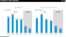A Look at GoPro's Important Metrics in 2017