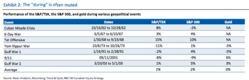 RBC Chart 8.11