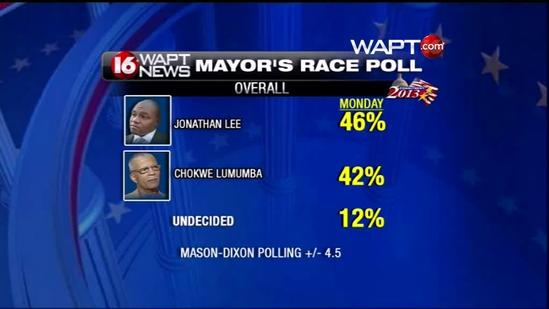 Results of latest 16 WAPT exclusive poll released
