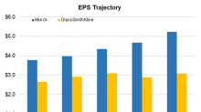 MRK or GSK: Which Is Expected to Report Faster EPS Growth?