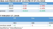 Oil Prices Seesaw As Uncertainty Grips Markets