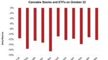 Massive Downtrend in the Cannabis Sector Continued on October 22