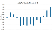 AMLP Saw Strong Weekly Inflows amid Market Volatility
