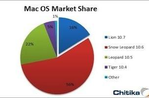 Poll: Which version of Mac OS X are you running?