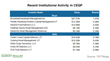 Are Institutional Investors Bearish on Crestwood Equity Partners?
