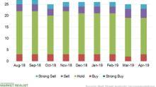 Wall Street Cut TRIP's Target Price on Dismal Q1 Revenue