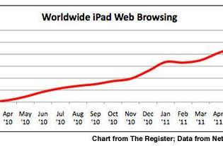iPad grabs 1% of global browser share, 25% of US mobile browsing