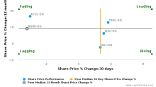 Frasers Commercial Trust breached its 50 day moving average in a Bearish Manner : ND8U-SG : January 30, 2017