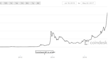 Someone in 2010 bought 2 pizzas with 10,000 bitcoins — which today would be worth $20 million