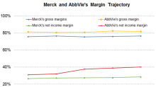 Merck or AbbVie: Which Has More Robust Margins?