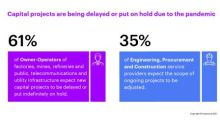Many Companies Are Delaying or Putting Capital Projects on Hold Due to the Pandemic, Accenture Report Finds