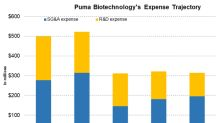 How Are Expenses Trending for Puma Biotechnology in 2019?