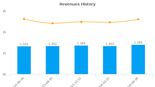 Regions Financial Corp. :RF-US: Earnings Analysis: Q2, 2016 By the Numbers : July 21, 2016