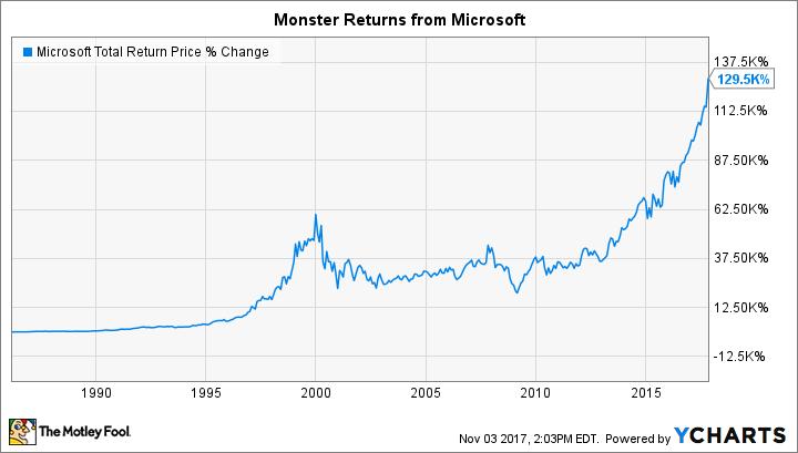 3 stocks that put microsoft u0026 39 s returns to shame