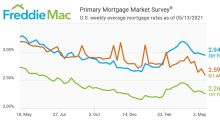 Mortgage Rates Continue to Decline