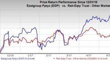 EastGroup Properties (EGP) Shares Recent Business Activities