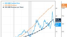 6 Predictable Guru Stocks