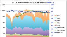 UK Natural Gas Production Falls As Usage Climbs