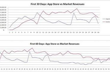 Profit shocker! Android brings home more bacon than iOS for Pocket Legends developer