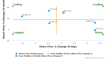 DuPont Fabros Technology, Inc. breached its 50 day moving average in a Bearish Manner : DFT-US : August 11, 2017