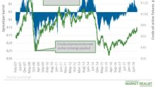 Futures Spread Nearing Discount: US Crude Sentiment Might Reverse