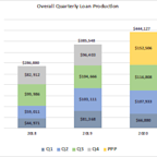 Mackinac Financial Corporation Reports 2020 Third Quarter Results and COVID-19 Operating Update