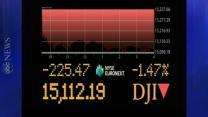 Dow Jones Drops 224 Points