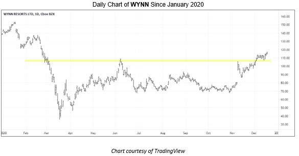 Top Stock Picks For 2021 Wynn Resorts