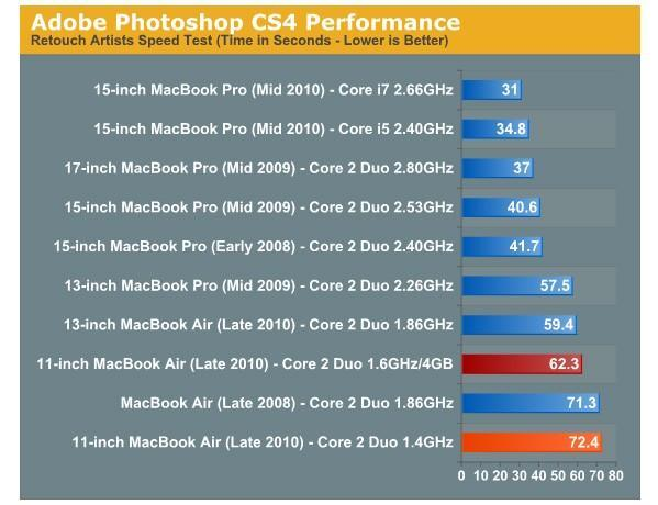 MacBook Air has its fully upgraded 11-inch version reviewed