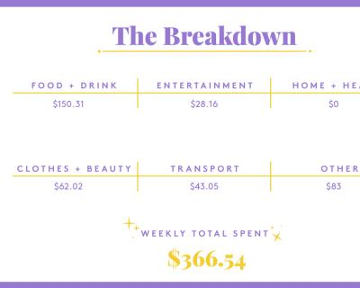 A Week In New York, NY, On A $65,000 Salary