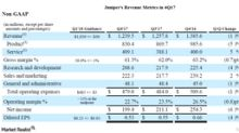 How Has Juniper Networks Performed since Its 4Q17 Results?