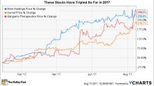These Stocks Have Tripled This Year