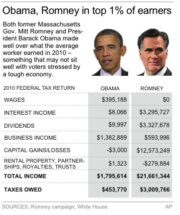 Table shows earnings and tax comparison between Mitt Romney and Barack Obama based on 2010 tax returns