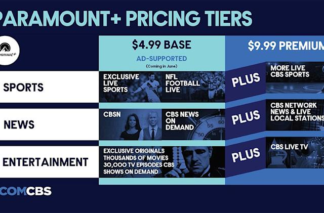 Paramount+ will cost $5 per month with ads, or $10 without