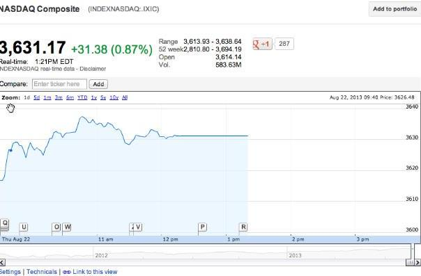 Nasdaq stops all trading due to systems issue, plans to reopen in a limited capacity soon (update: back online)