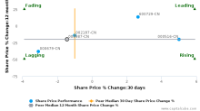 Guangzhou Yuexiu Financial Holdings Group Co., Ltd. breached its 50 day moving average in a Bearish Manner : 000987-CN : October 24, 2017