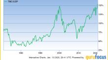 Warren Buffett's Market Indicator Breaks 154%