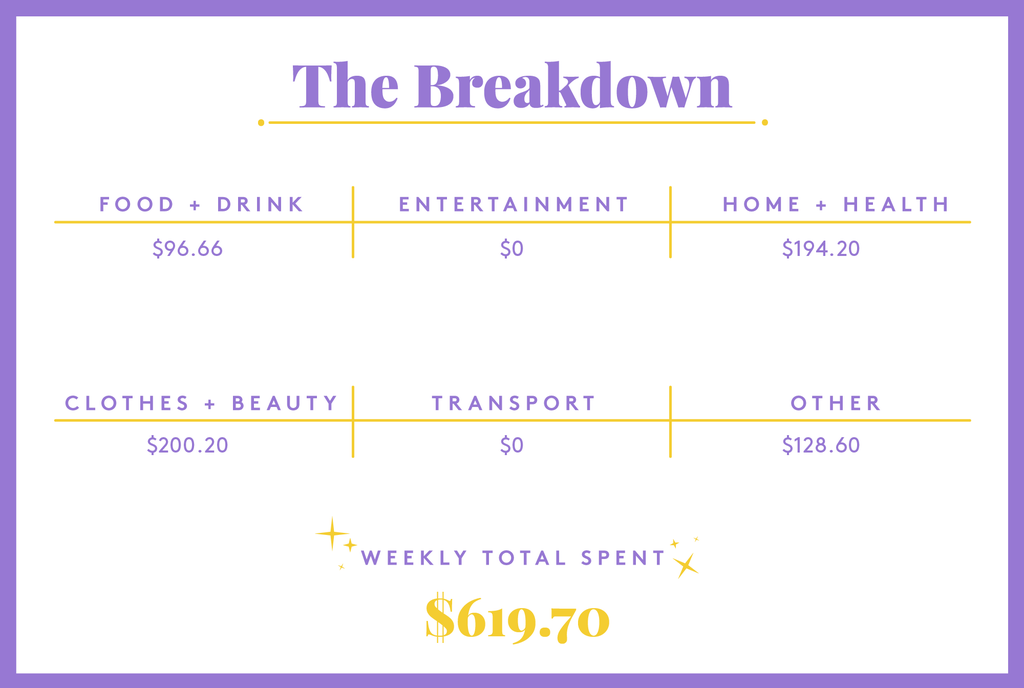 A Week In Chicago, IL, On A $230,961 Salary